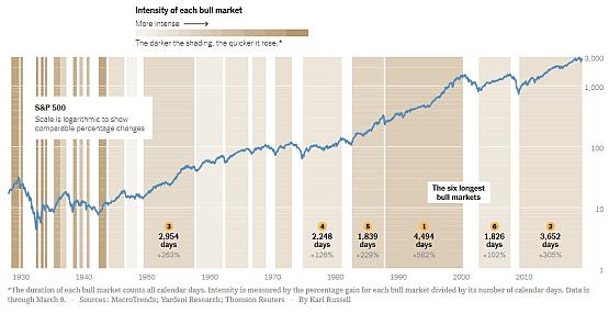 美国股市历史上持续时间最长的几次牛市