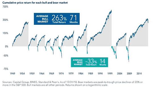 美股牛市和熊市的平均回报率和持续时间比较