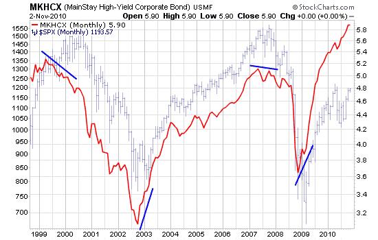 美国高利率企业债券基金走势与股票指数对比