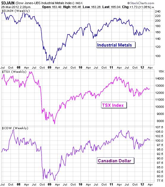 加拿大股票指数与加元走势和金属价格走势对比图