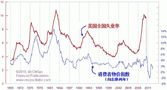 美国消费者物价指数与失业率曲线