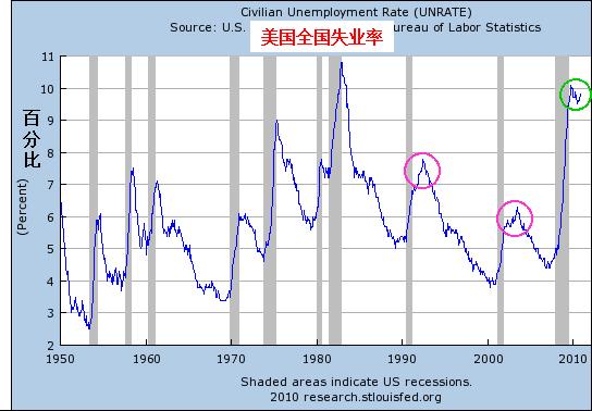 美国全国失业率曲线和经济萧条