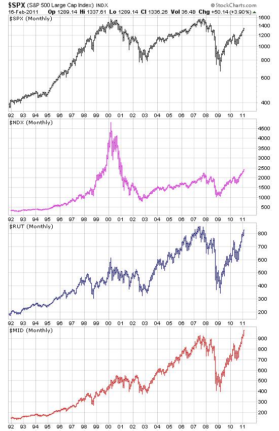 美国股市大型股指数、科技股指数、中型股指数和小型股指数长期走势对比