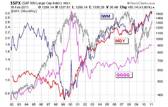 美国股市科技股、中型股和小型股强弱走势对比图