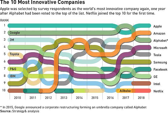 世界前10名研发投入最多的企业从2010年至2018年的排名变化