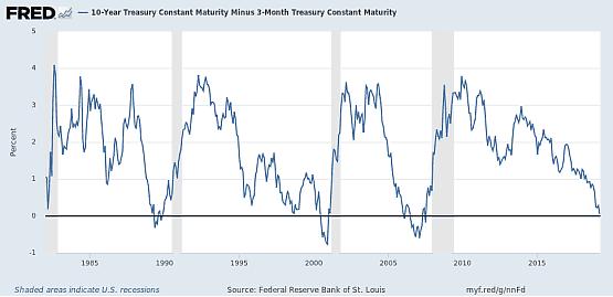 美国10年期国债收益率与3月期国债收益率曲线倒挂图