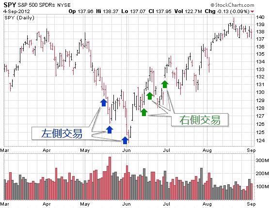 左侧交易和右侧交易在股票底部的买入示例