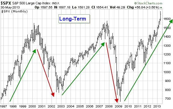 美国标普500指数长线投资牛市和熊市长期走势图