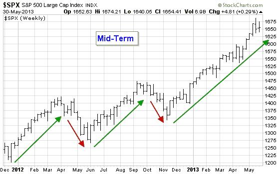 美国股市标普500指数周线图