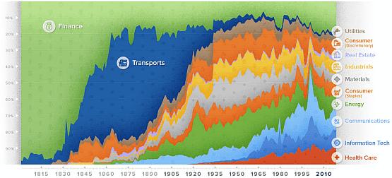 美国股市200年历史的行业板块兴衰