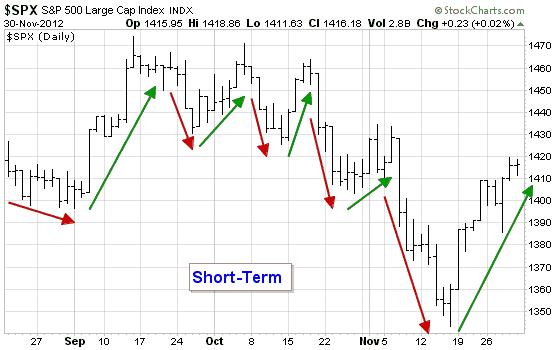 短线交易即短期走势的操作示意图