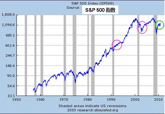 标准普尔500指数历史走势图