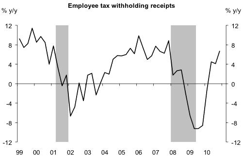 美国个人劳务所得税增长率示意图