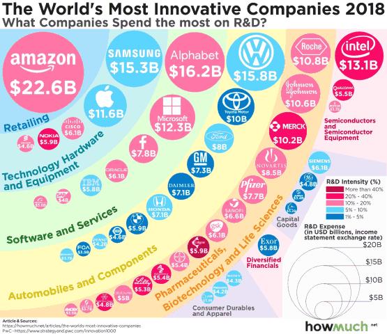 全球50家研发投入最多的企业很多都值得长线投资